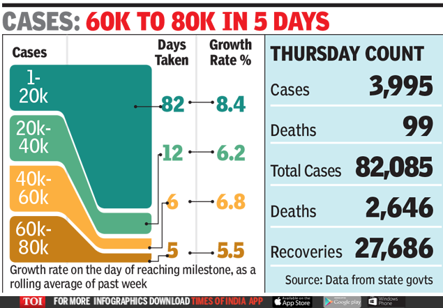 Coronavirus Cases in India: Second Highest Peak in New Cases as Numbers in Maharashtra and Delhi Soar | India News