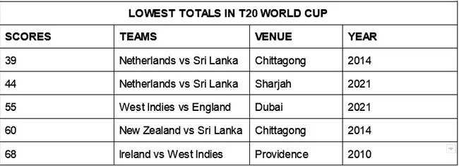T20 World Cup: Rashid stars as England thrash West Indies by six wickets