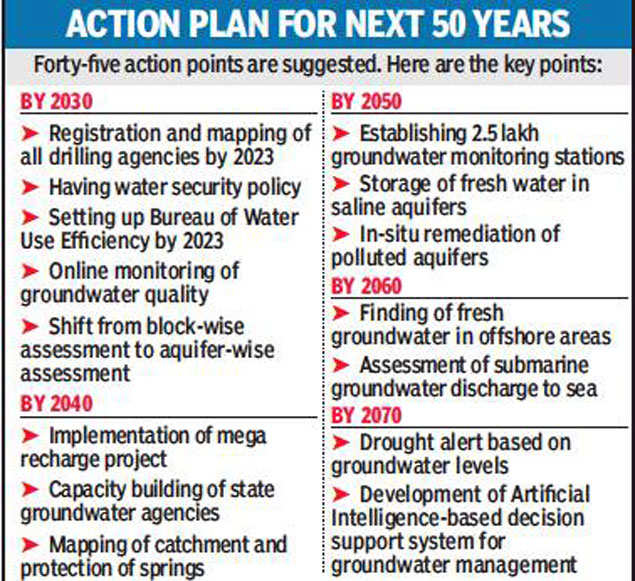 Action Plan for the next 50 years for Water Conservation