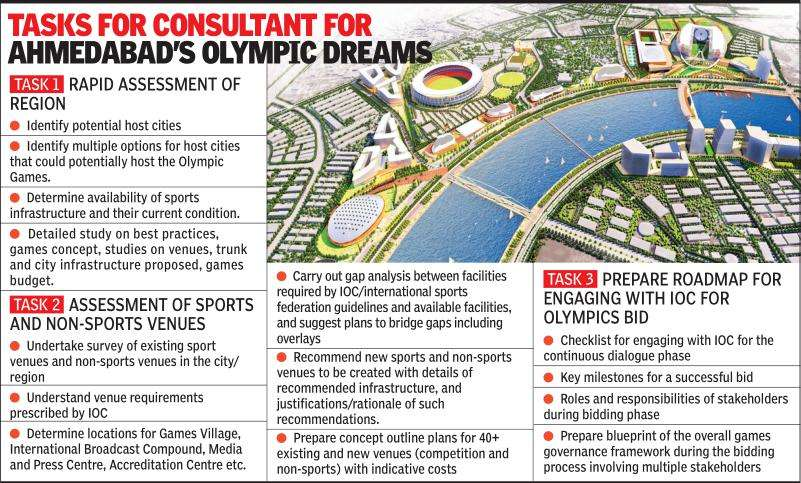 Ahmedabad's Olympic dream conceived: Proposals invited   Ahmedabad News - Times of India