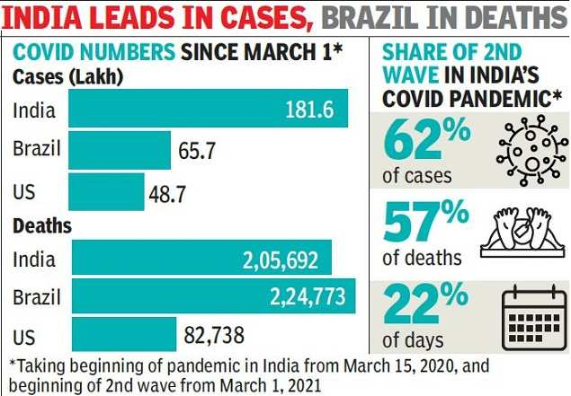 Covid-19: Second Wave Deaths Cross 2 Lakh to Over 2,000 Daily Average   India News
