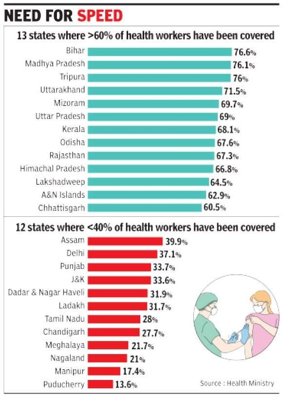 Promote the vaccination campaign: Centro a los Estados, UT |  India News
