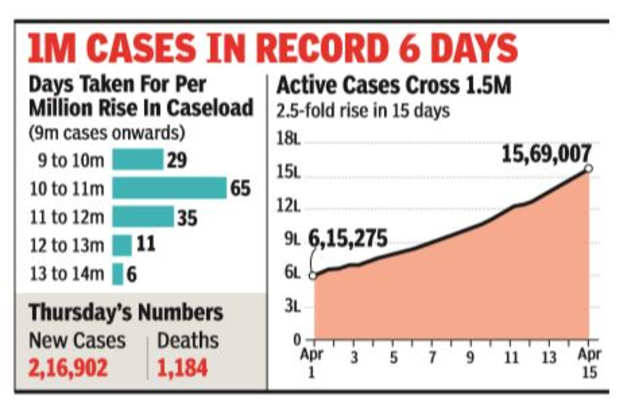 Daily cases at 2.16 lakh, deaths at 1,184; active cases exceed 1.5 million | India News
