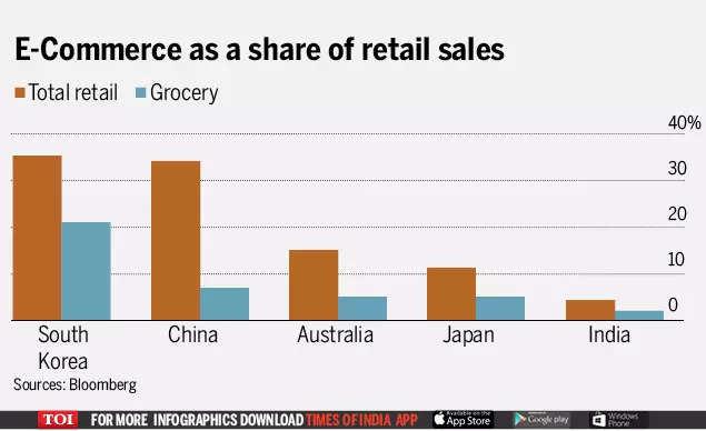 Amazon, Walmart brace for crucial Diwali showdown