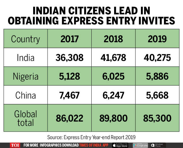 In 2019, Indians bagged 40,275 invites, or 47% of total, to apply for permanent residence in Canada