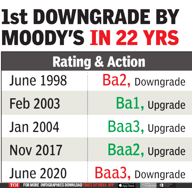 Moody's India Rating: Moody's downgrades India for the first time in 22 years | India Business News
