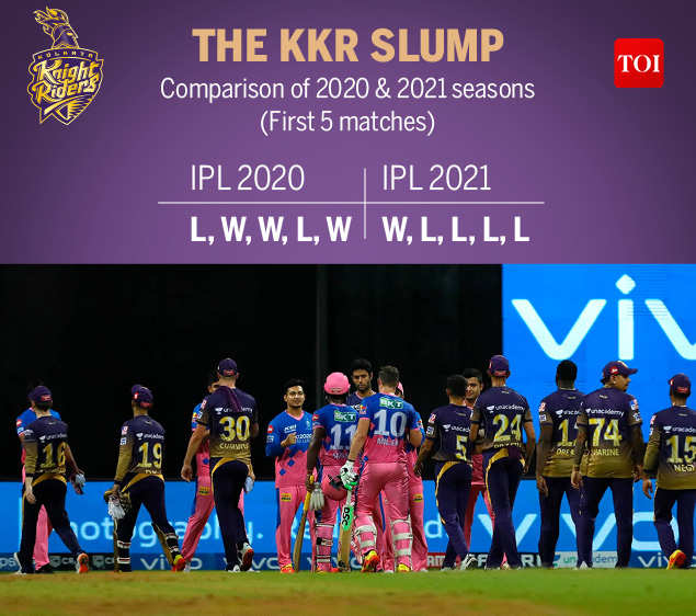 , Kolkata Knight Riders: IPL 2021: What's going wrong for Kolkata Knight Riders? | Cricket News – Times of India,