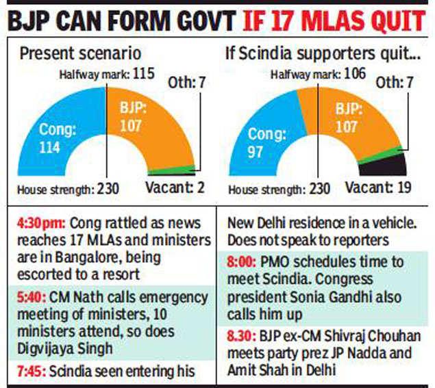 Madhya Pradesh political crisis: resignation game, BJP may have an advantage | Bhopal News