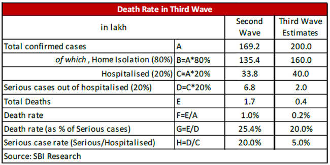 The third wave of Covid could be as severe as the second: Report | India News