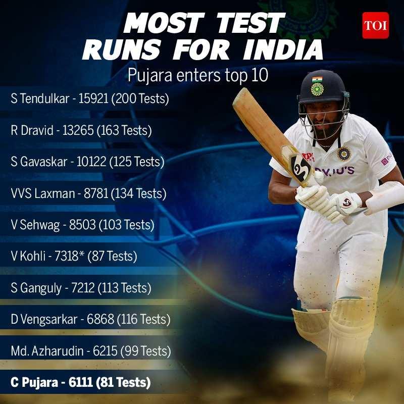 Early setbacks made him mentally robust, says Cheteshwar Pujara's father   Cricket News - Times of India