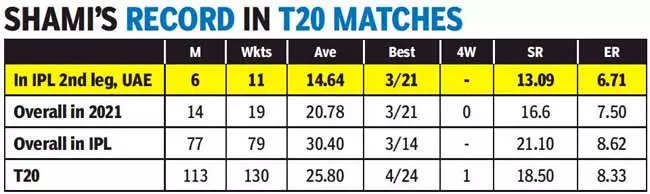 T20 World Cup: Haters, Shami is tougher than you think