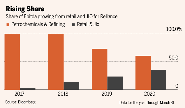 Facebook investment helps Mukesh Ambani shed oil dependence