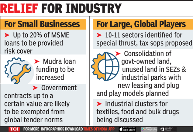 MSME Package: Government set to guarantee up to Rs 3 lakh crore loans to MSMEs | India Business News