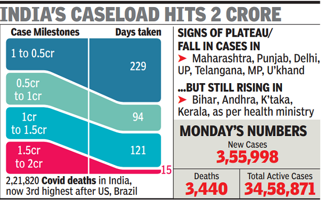 The number of Covid cases in India reaches 2 crore rupees; 50 lakh increase in just 15 days | India News