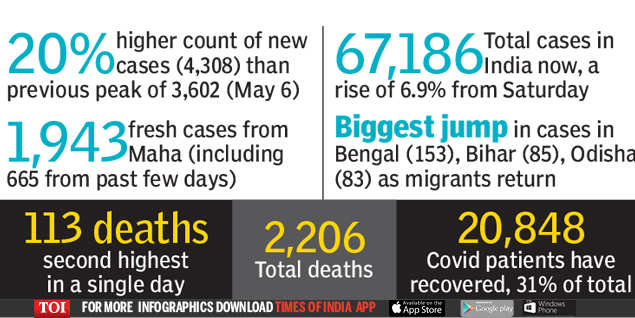 Coronavirus cases in India: a first, more than 4,000 cases in one day | India News
