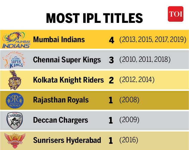 Glitzy IPL Marks the Start of Indian Sports Events in Covid Times |  Cricket news