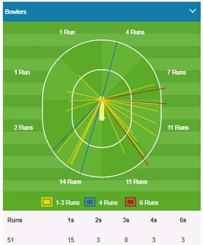 IPL 2021: Virat's RCB beat Rohit's MI – The big match highlights