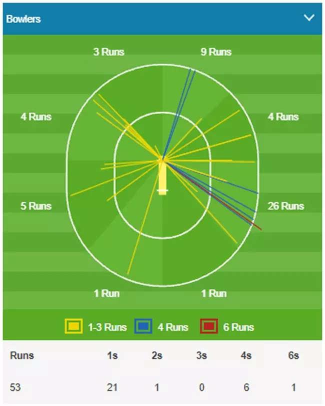 IPL 2021: CSK vs RCB – The big match highlights   Cricket News – Times of India