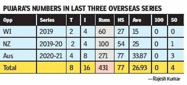 WTC Final: We can beat any side, anywhere, says Cheteshwar Pujara   Cricket News Pokcet News