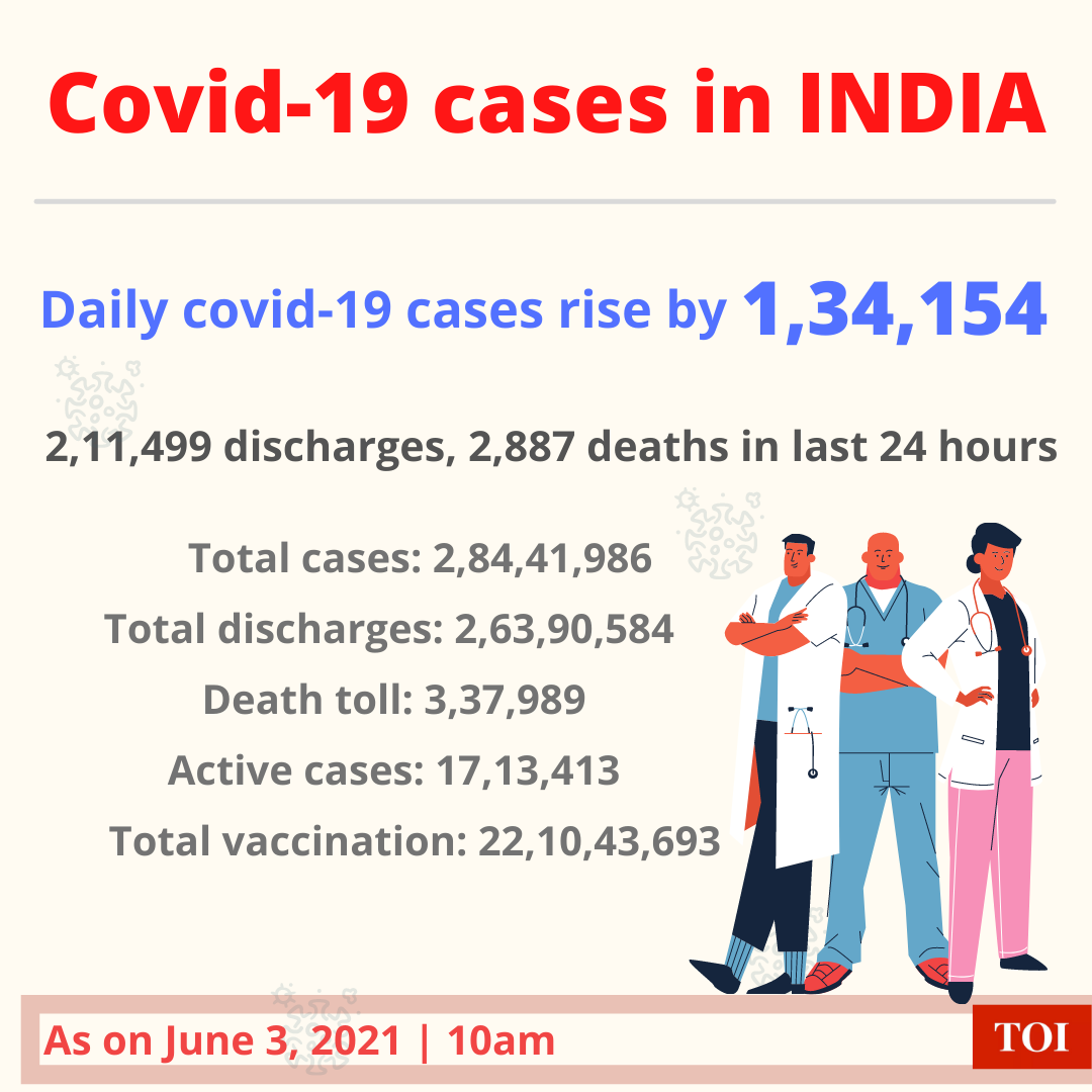 India reports more than 1.34 lakh of cases, 2,887 deaths in the last 24 hours   India News