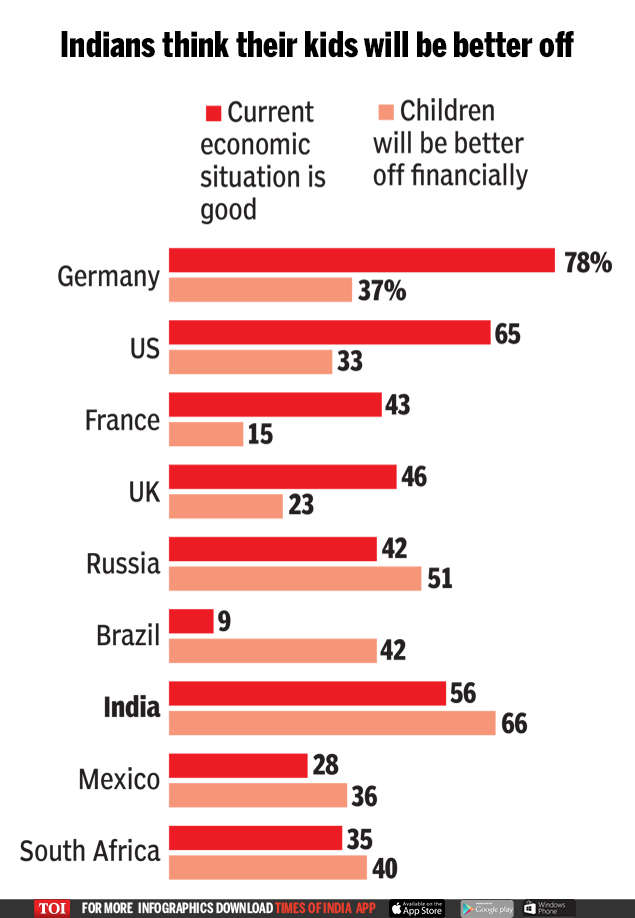 Indians more upbeat about future than Americans | India News