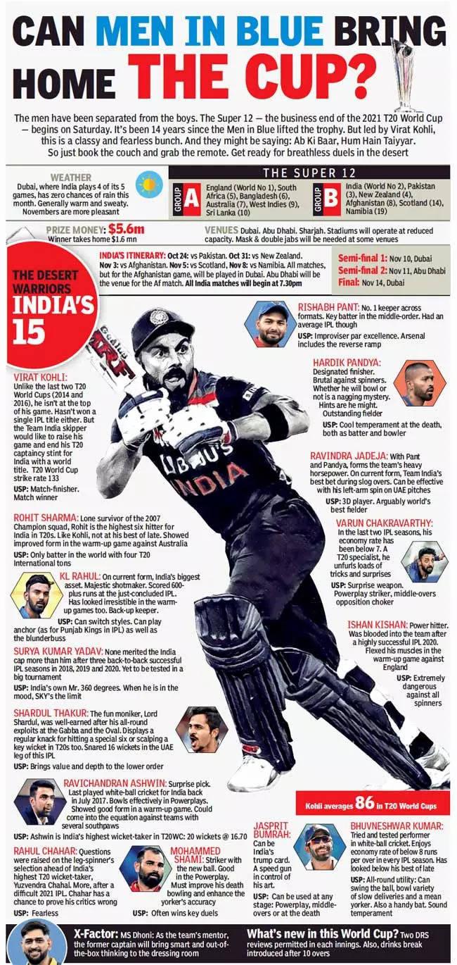 T20 World Cup: The changing T20 times!
