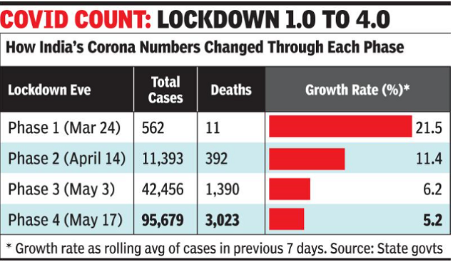 Coronavirus cases in India: for the first time, new cases exceed 5,000; deaths by 154 | India News