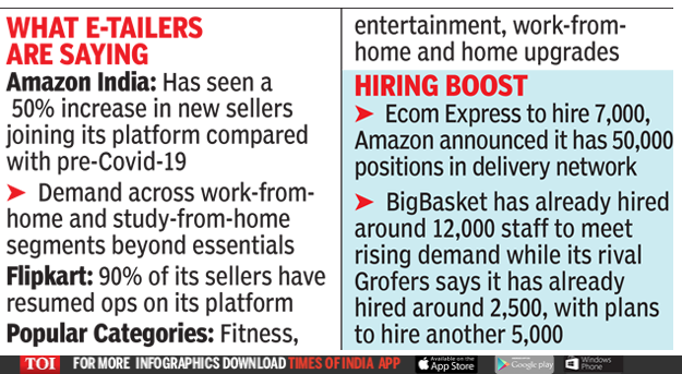 Online buying up, e-comm firms' sales surge past pre-Covid levels