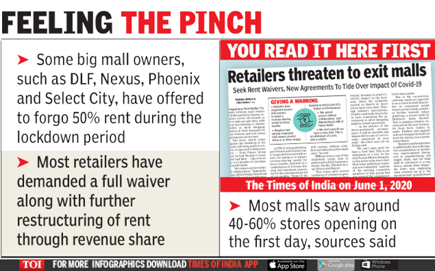 Shaken by shopping malls as retailers, restaurants refuse to open