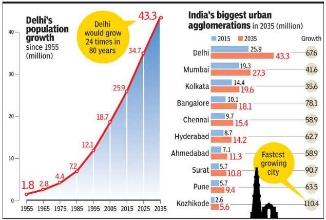 The Delhi urban