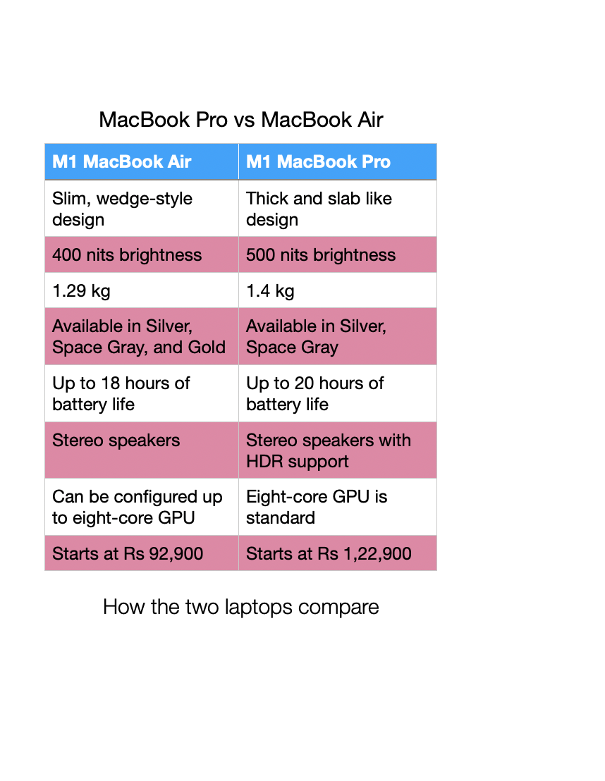 Apple MacBook Air vs MacBook Pro: Buying guide - Times of India