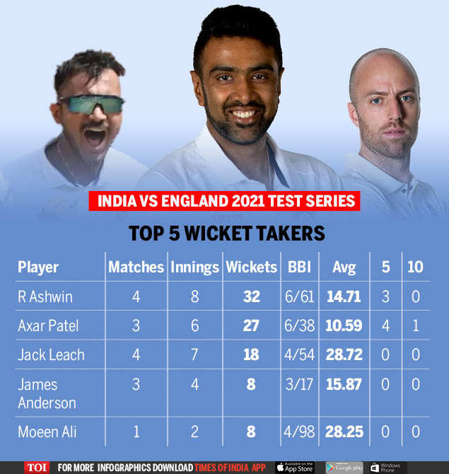 , 59 wickets by two Indian spinners was reflection of how difficult it was: Silverwood, The World Live Breaking News Coverage & Updates IN ENGLISH
