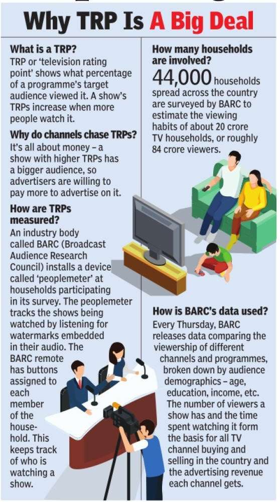 Mumbai police says it's busted racket to boost TV ratings, ad revenue   India News 4