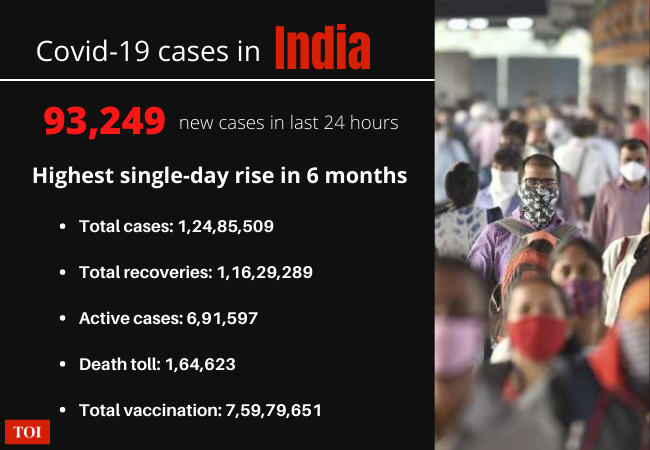 Covid-19: With 93,249 New Cases, India Records Highest Daily Increase Since Mid-September | India News