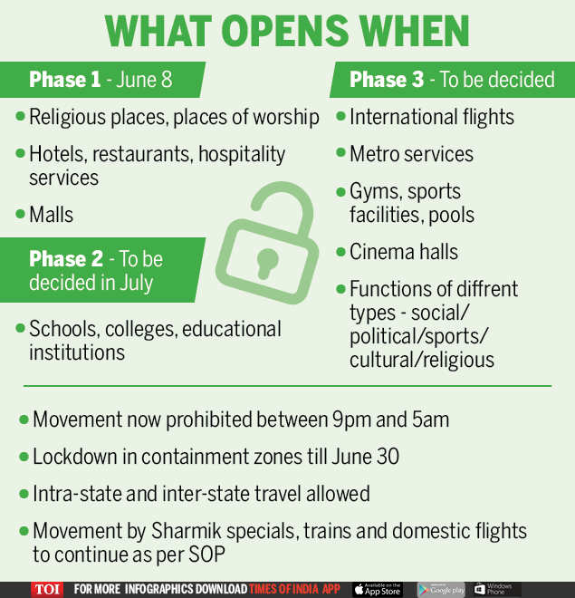 lockdown 5.0 guidelines: first phase of 3-phase 'unlock' plan begins today:  what's open & from when | india news - times of india