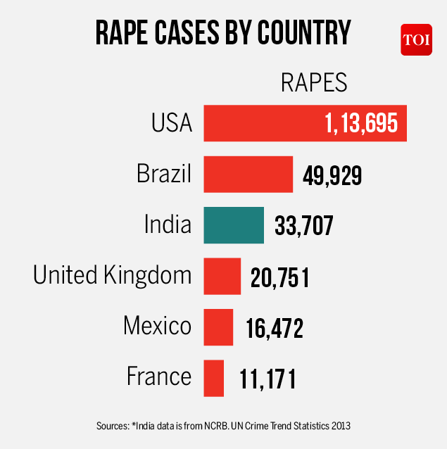 Countries with the most rape cases | India News - Times of ...