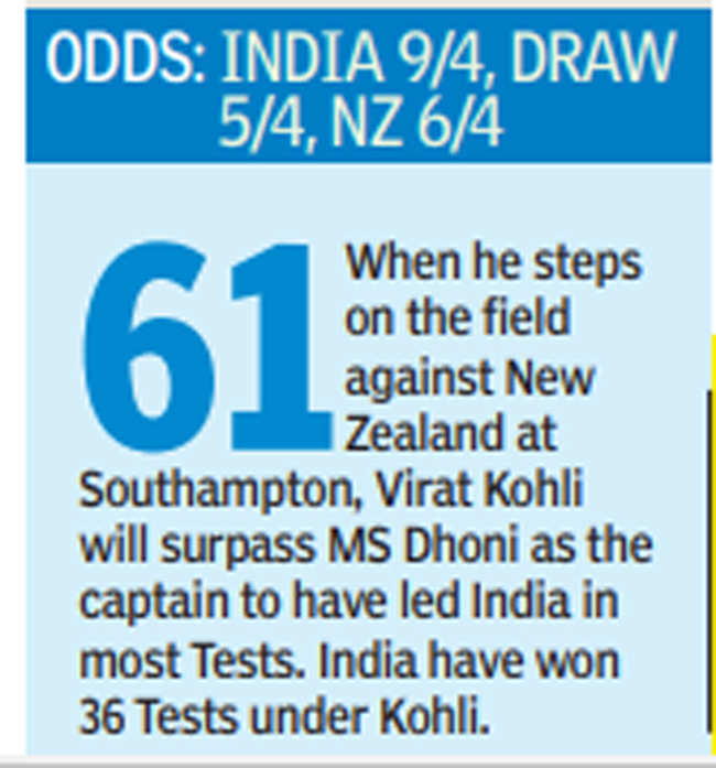 , IND vs NZ WTC Final: India, New Zealand battle for crown but rain may play spoilsport | Cricket News – Times of India,