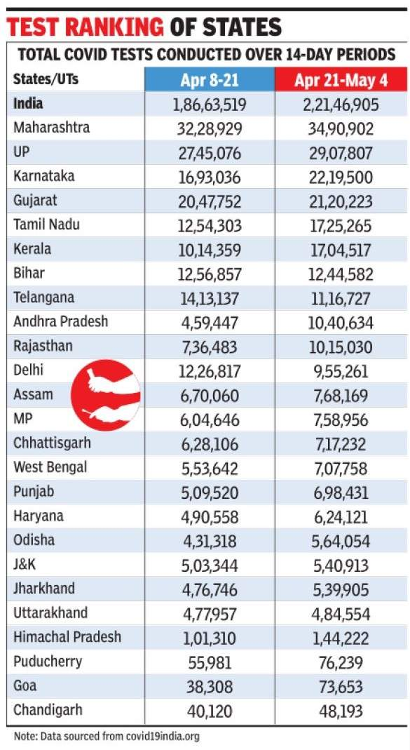 Delhi positivity rate 32%, tests decreased in 2.7L samples | India News