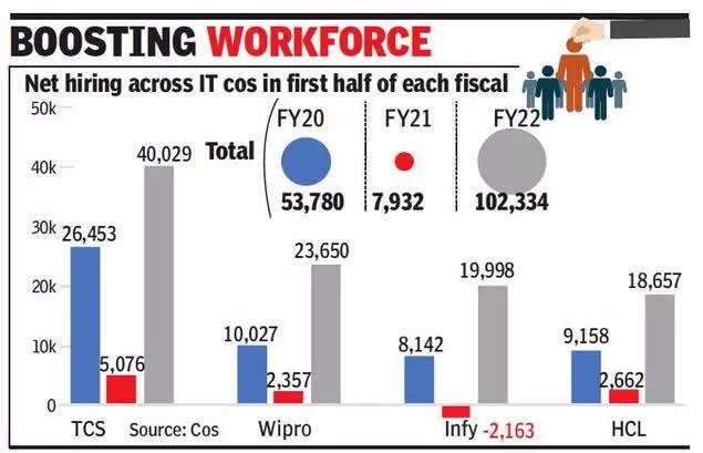 Top 4 IT companies recruit record 1 lakh employees in April-Sept