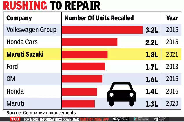, Maruti recalls 1.8 lakh cars sold from 2018 to 2020 for faulty unit, The World Live Breaking News Coverage & Updates IN ENGLISH