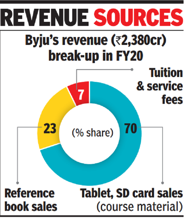 Byju's loss widens to Rs 250cr in FY20, revenue grows 82%
