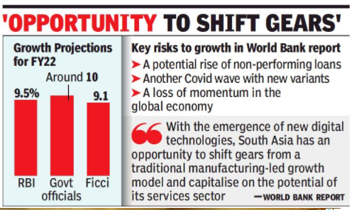 World Bank sees 8.3% GDP growth in FY22