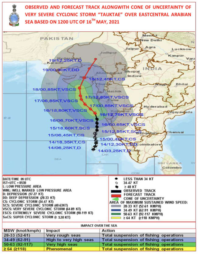 Cyclone Tauktae will hit the Gujarat coast Monday night and is expected to make landfall early Tuesday | India News
