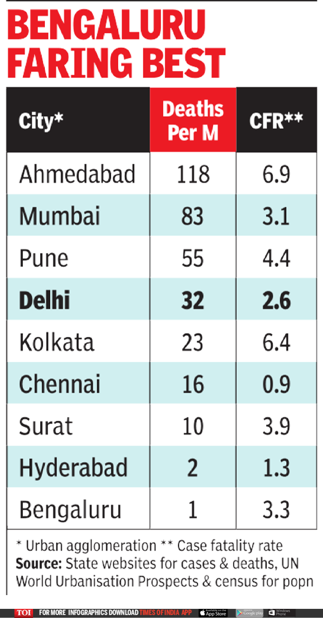 Ahmedabad Coronavirus News: Ahmedabad has the highest number of deaths by crown in India / m population   India News