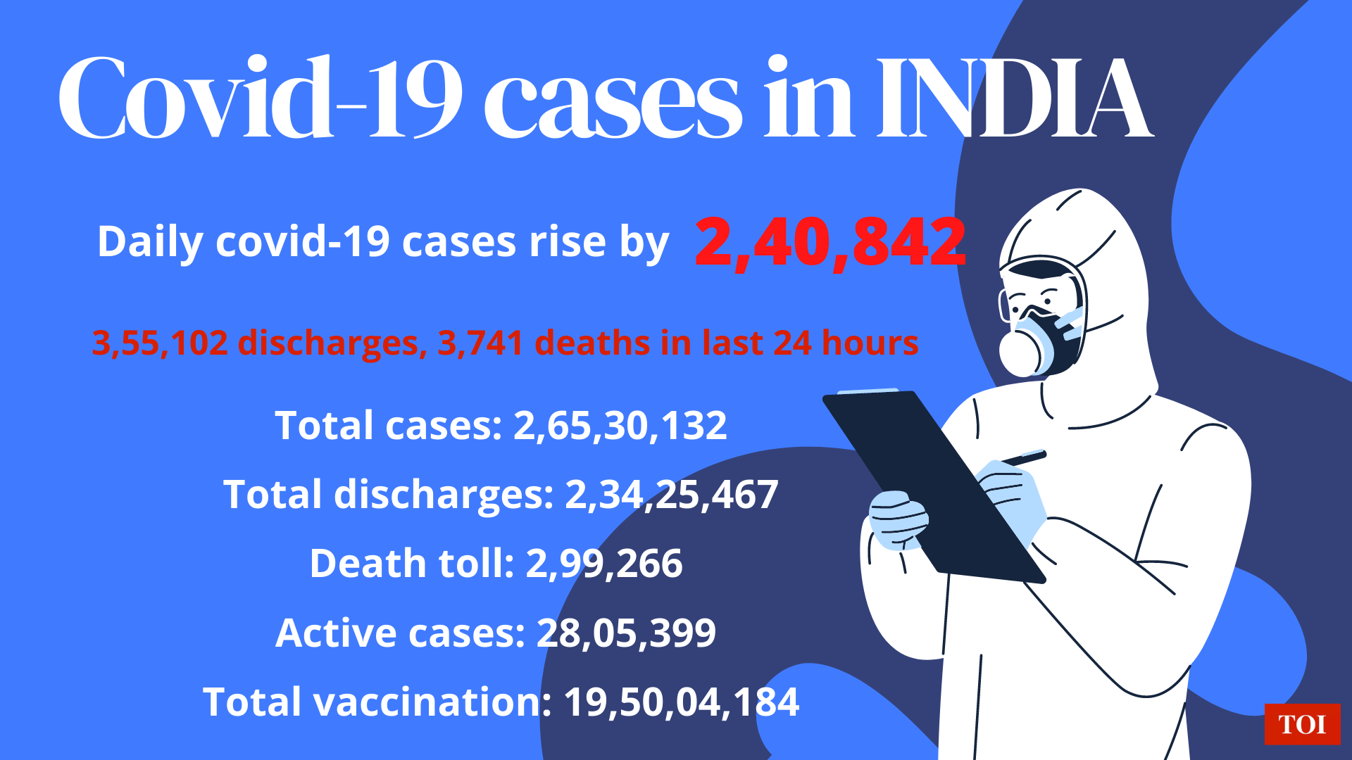India Records 2.40 Lakh Fresh Covid-19 Cases, 3,741 Deaths   India News