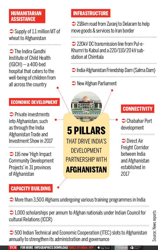 Infographic: India's development aid to Afghanistan exceeds $3bn | India  News - Times of India