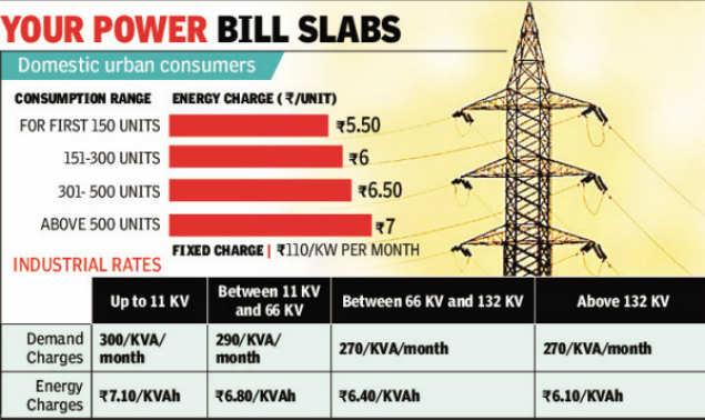 Diwali cheer: No power tariff hike, slabs unchanged in Uttar Pradesh |  Lucknow News - Times of India