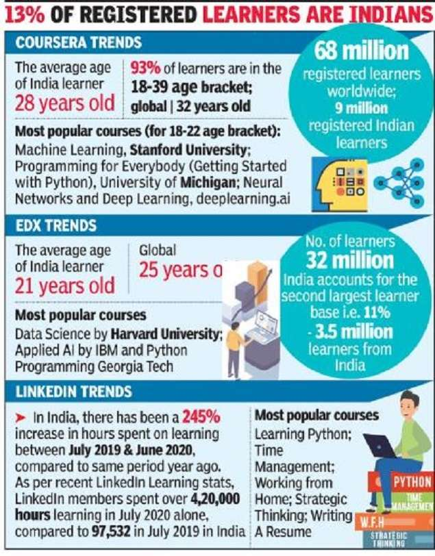 'Log in and learn' inscriptions see monstrous leap in India | India News