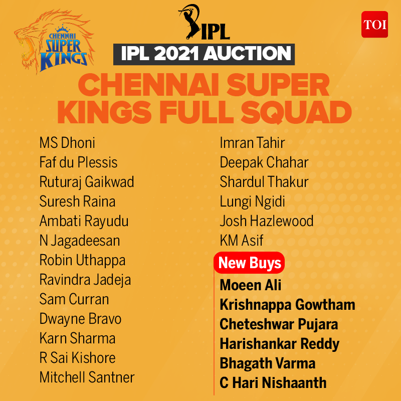 CSK Team in IPL 2021: Complete list of players in Chennai