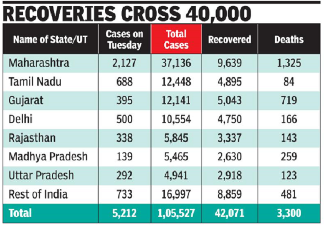 Coronavirus cases in India: In the highest single-day peak, India records more than 5,200 cases of Covid | India News